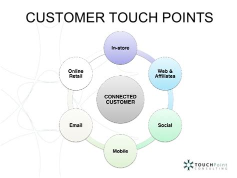 Omnichannel Retail Solutions by TouchPoint Consulting