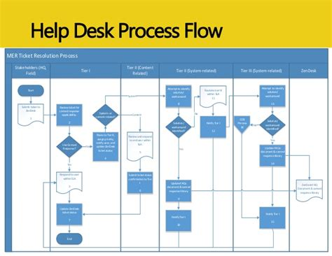 service desk diagram help desk diagram elsavadorla
