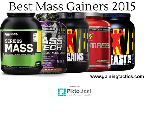 best protein mass gainer 3 best mass gainers 2017 with reviews gaining tactics