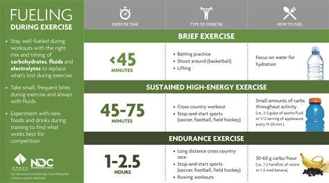 essentials  sport  exercise nutrition