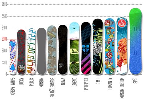 11 Brands, 1 Snowboard (and A $270 Price Difference