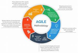 Agile Project Management Methodology  U2014 Manifesto