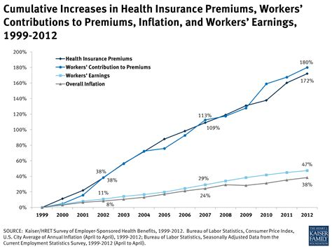Cumulative Increases In Health Insurance Premiums, Workers