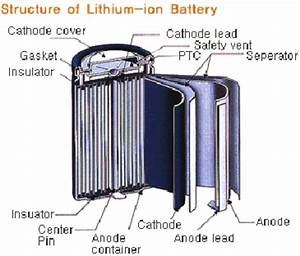 Structure Of Lithium