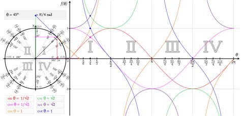 Six Trig Function Graphs