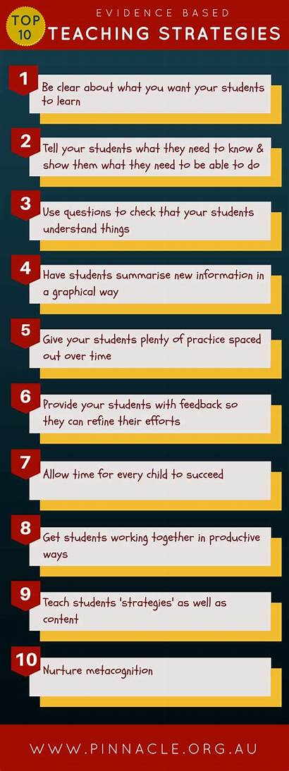Strategies Teaching Evidence Based Infographic Learning Practices