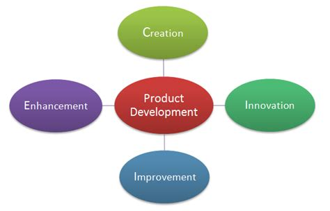 Modified Product Definition by Chapter 2 Kahari S Marketing Site