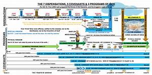 Catholic Bible Timeline Chart Chart Of A Timeline Of Covenants Dispensations Programs