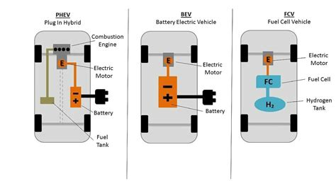 Types Of Electric Cars by Electric Vehicle Basics Your Platform All About Ev S In