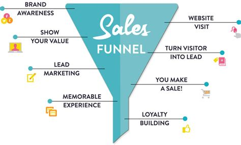 Builder Sales by What The Is A Sales Funnel