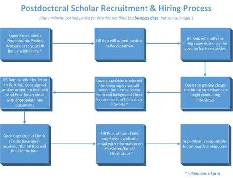 Human Resources Process Flow Chart