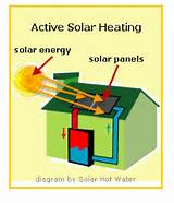 Images of Benefits Of Passive Solar Heating
