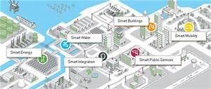 Coimbatore As A Smart City  Benefits Of Coimbatore As Smart City