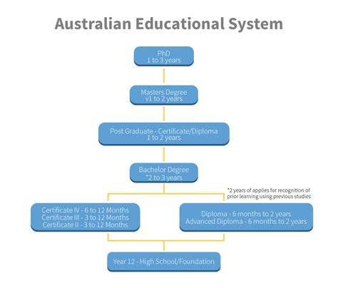 australian educational system information planet australia