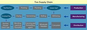 Tea Coffee Supply Chain Management: Upstream & Downstream ...