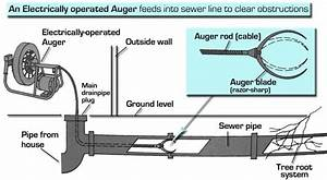 Unclog An Outside Main Drainpipe Cleanout Using An Auger