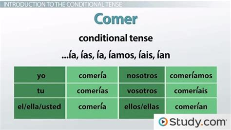 Forming The Conditional Tense In Spanish  Video & Lesson Transcript Studycom