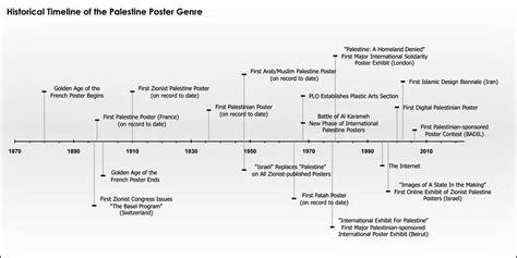 israel palestine conflict timeline historical timeline of the palestine poster genre the