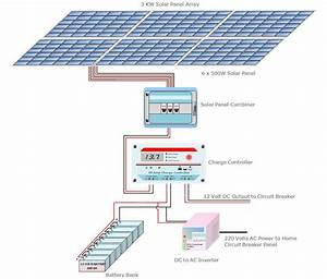 A Guide For Sizing A Solar Power System  Components Required For An Off