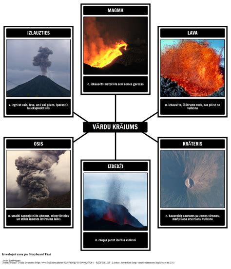 Vulkānu Vārdnīca | Seymour Simon Vulkāni