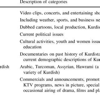 Pdf Identity Language And New Media The Kurdish Case