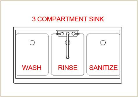 the correct order of a three compartment sink is a clean workplace is safer brazos health department
