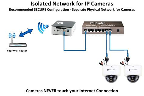 ip camera wiring diagram webtorme