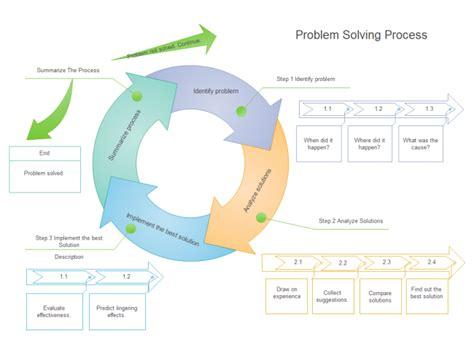 telecharger gratuitement les exemples de diagramme circulaire