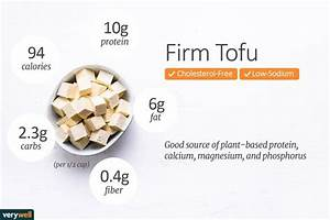 Tofu Nutrition Facts