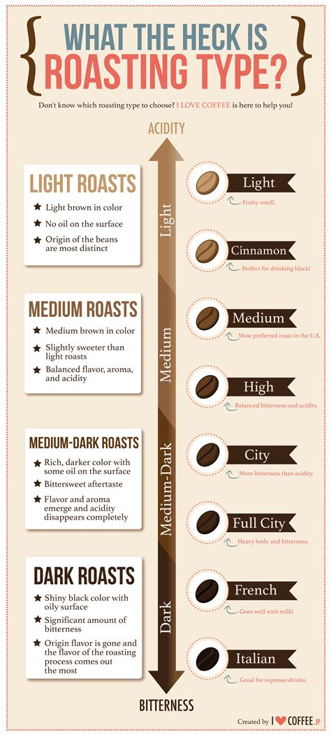 What the heck is roasting type?   I Love Coffee