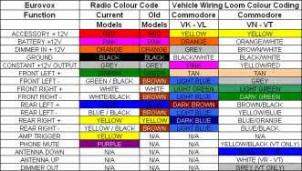 panasonic car stereo wiring harness diagram panasonic similiar valor radio wiring harness diagram keywords on panasonic car stereo wiring harness diagram