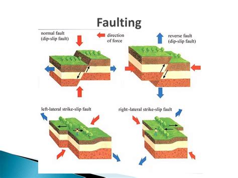 Folding And Faulting