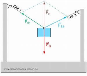 Gewichtskraft Berechnen : kr ftezerlegung zerlegung von kr ften ~ Themetempest.com Abrechnung