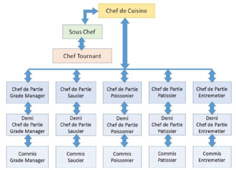 brigade de cuisine organigramme food production operations introduction to cookery