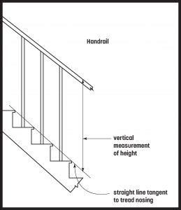 Banister Regulations by O Canada Handrail And Guard Codes In Canada