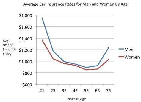 women pay   car insurance  men  girls  wanna  funds
