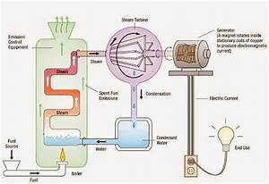 Electrical And Electronics Engineering  This Diagram Shows