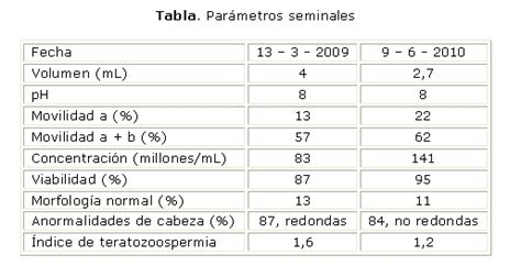 Isotretinoina en el embarazo