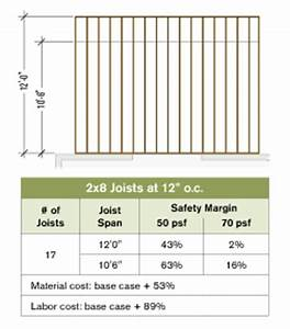 joist layout for stronger decks professional deck With standard spacing for floor joists