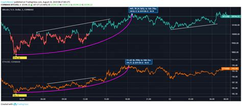 Price chart, trade volume, market cap, and more. Ethereum vs Bitcoin: BTC Consolidates Above $10,100; ETH Eyes $200 - Latest Cryptocurrency News ...