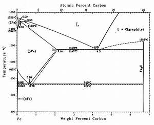 What Is An Iron Carbon Phase Diagram