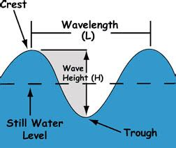 Wily Waves Build Oscillating Water Column Extract
