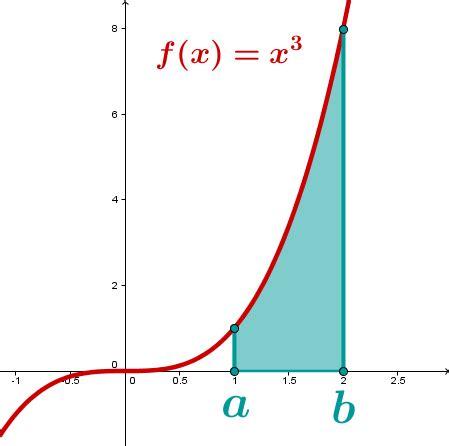 flaechenberechnung mit integralen mathe artikel serloorg