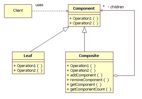 Decorator Pattern Class Diagram by A Look At The Composite Design Pattern Javaworld