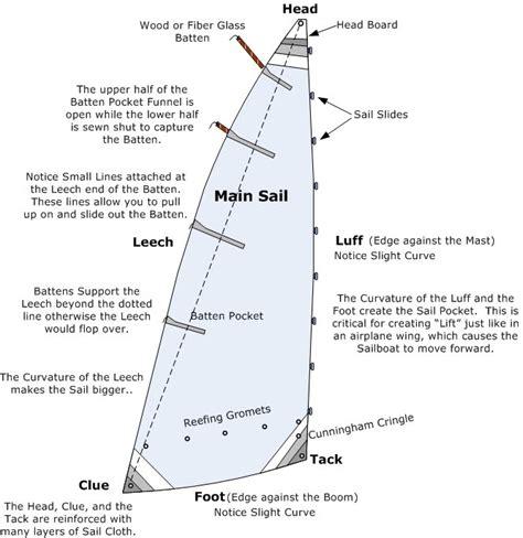 Sailboat Basics by 101 Basics For Sailors Anything And Everything Catalina 22