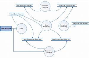 New Data Flow Diagram Of College Management System Pdf