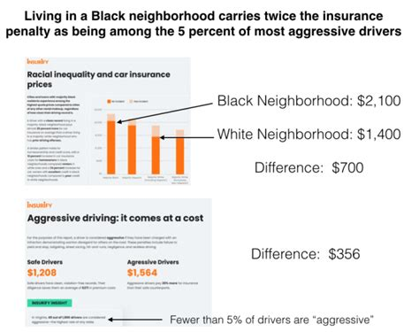 Life insurance policyholders in ga, md and nc: Systemic racism and automobile insurance   City Observatory