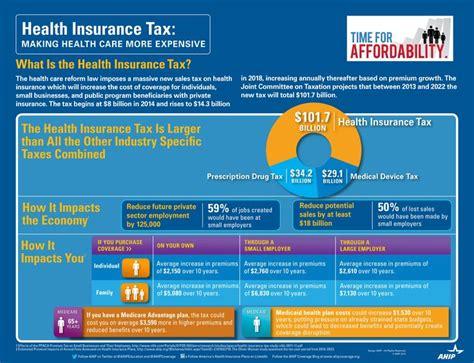 252 Best Insurance Infographics Images On Pinterest