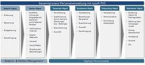 Einverständniserklärung Zur Einsichtnahme In Die Personalakte : personal verwaltungs system ~ Themetempest.com Abrechnung