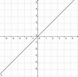 Steigung Lineare Funktion Berechnen : lernpfade quadratische funktionen die quadratische funktion stellt sich vor dmuw wiki ~ Themetempest.com Abrechnung